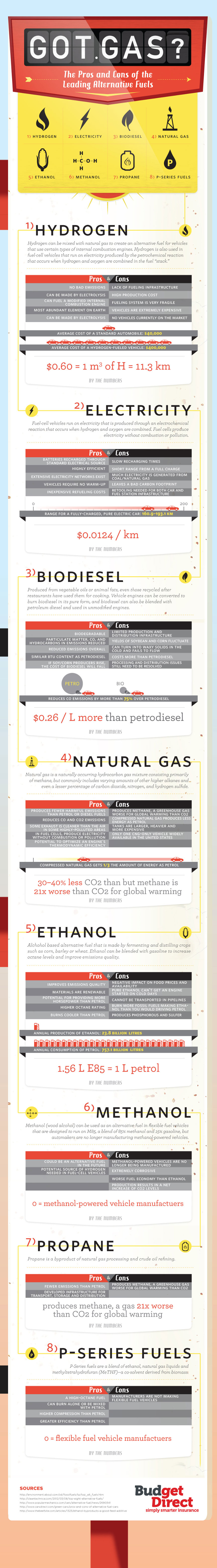 What Is The Pros And Cons Of Using Natural Gas