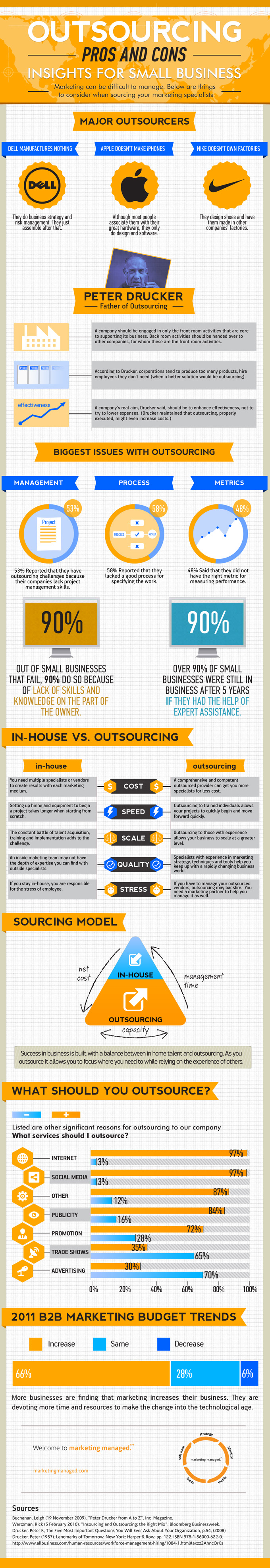 8 Pros and Cons of Outsourcing your Workforce