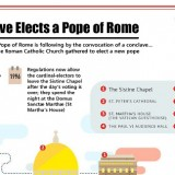 Sistine Chapel Restoration Controversy