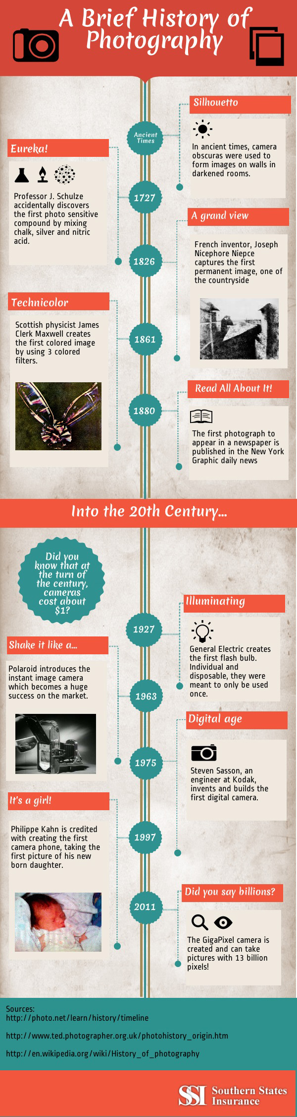 Photography Industry Timeline