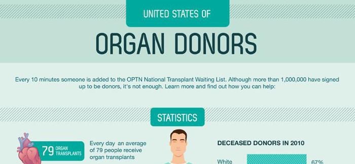 the debate regarding the controversial organ donation and transplantation The organ transplantation has been long debated and addressed by many scholars from both religious and secular perspective.