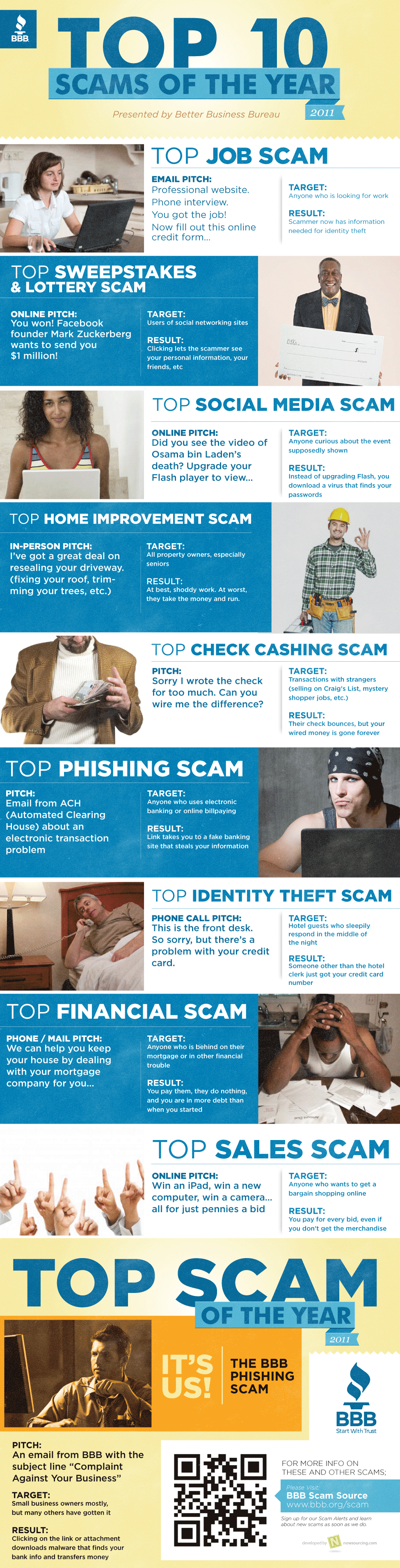 Top Scams in the United States