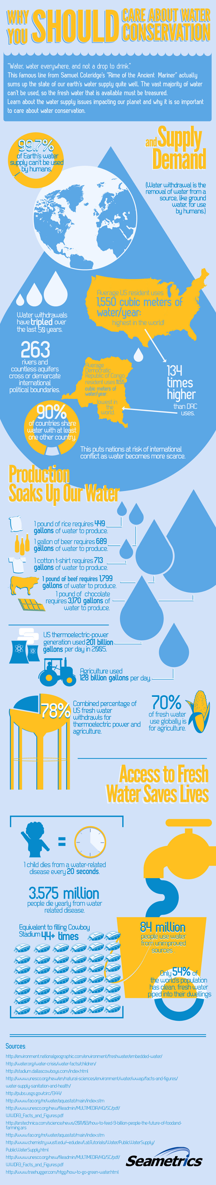 Why You Should Care About Water Conservation